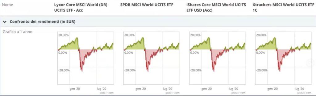 www.copytradingitalia.com - Investire in etf: I 4 migliori ETF per investimenti a lungo termine - grafici etf