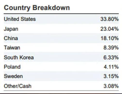 www.copytradingitalia.com - etf gaming - tabella paesi