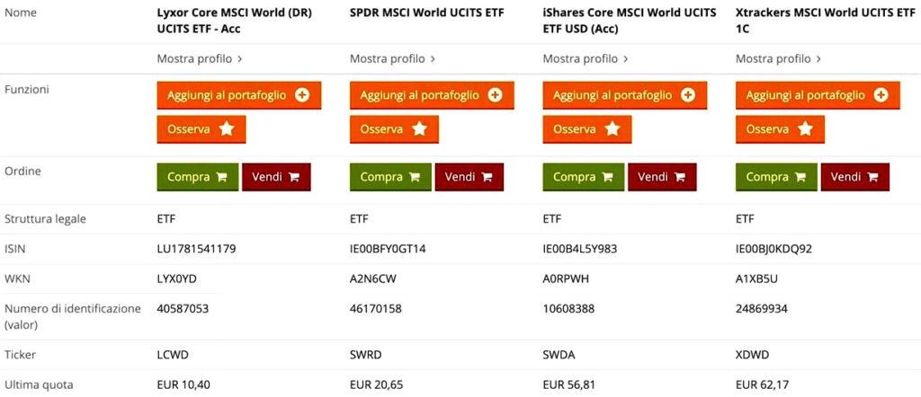 www.copytradingitalia.com - Investire in etf: I 4 migliori ETF per investimenti a lungo termine