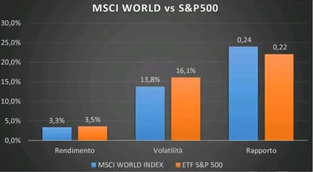 www.copytradingitalia.com - etf aprile 2021 - grafico MSCI WORLD contro S&P500 Gennaio  - Febbraio 2021