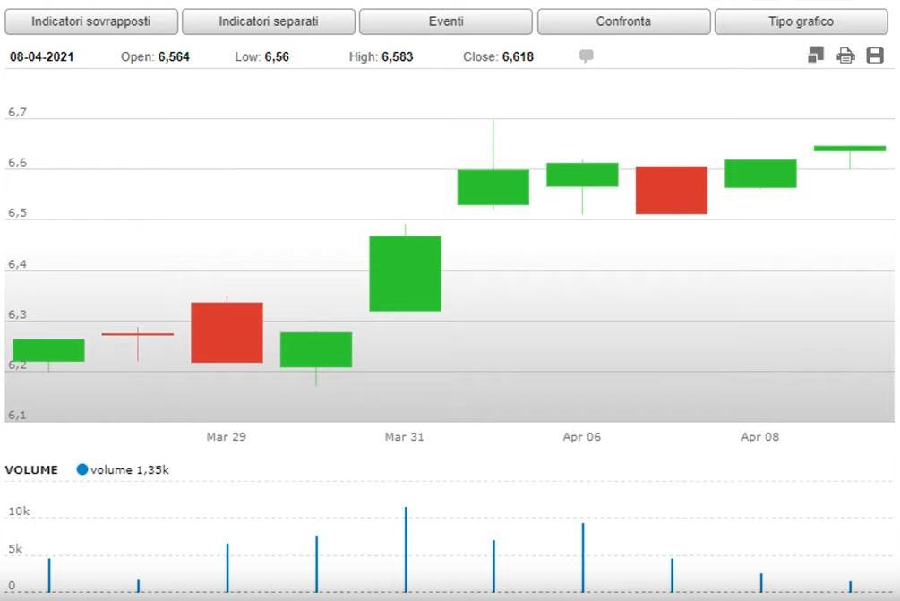 www.copytradingitalia.com - migliore etf di aprile - grafico dei prezzi