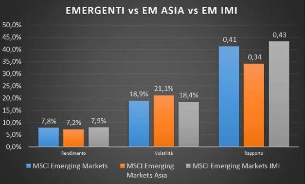 www.copytradingitalia.com - etf aprile 2021 - emergenti vs EM ASIA vs EM IMI - Gennaio Marzo