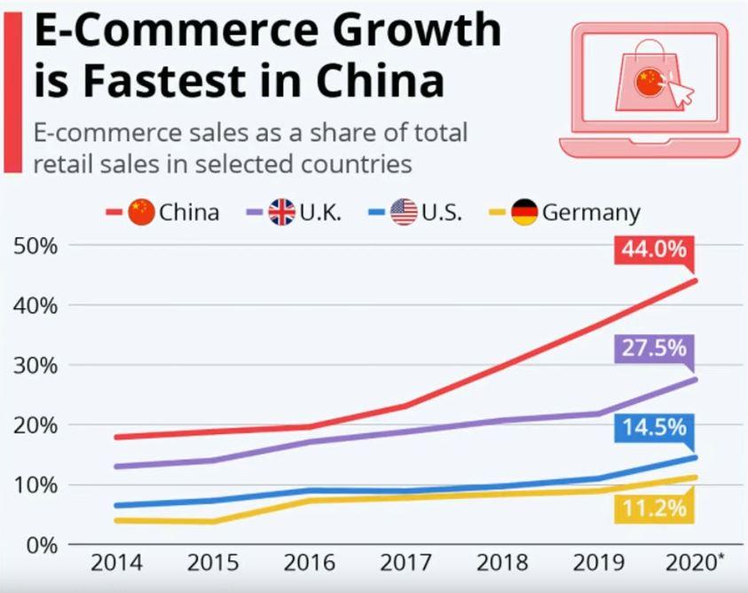 www.copytradingitalia.com - migliore etf di aprile - grafico e-commerce in Cina