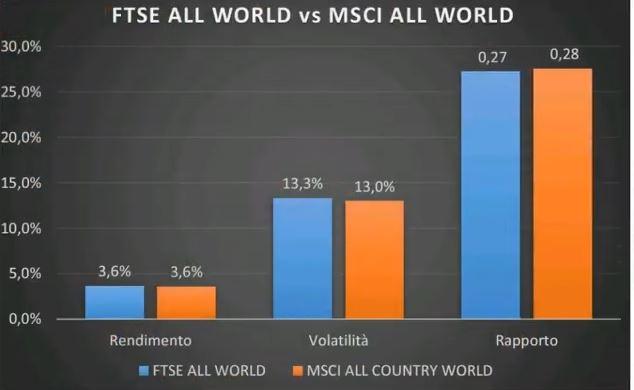 www.copytradingitalia.com - etf aprile 2021 - grafico FTSE ALL WOLD vs MSCI ALL WORLD - gennaio - marzo