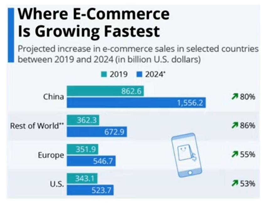 www.copytradingitalia.com - migliore etf di aprile - grafico crescita e-commercedal 2019 al 2024