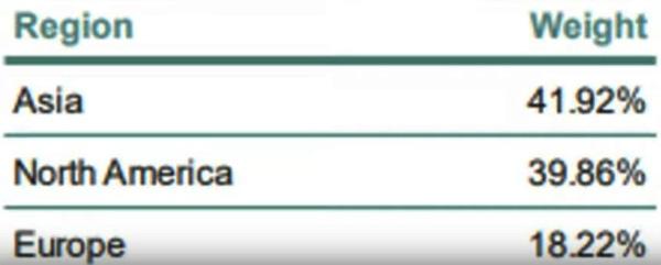 www.copytradingitalia.com - migliore etf di aprile - composizione grafica dell'ETF
