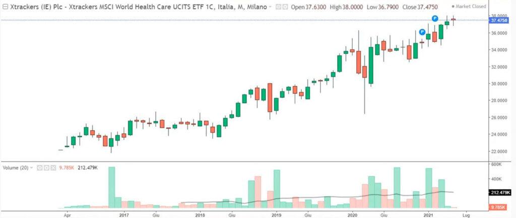 ww.copytradingitalia.com - IL migliore etf DA COMPRARE A GIUGNO - Xtrackers MSCI World grafico dei prezzi